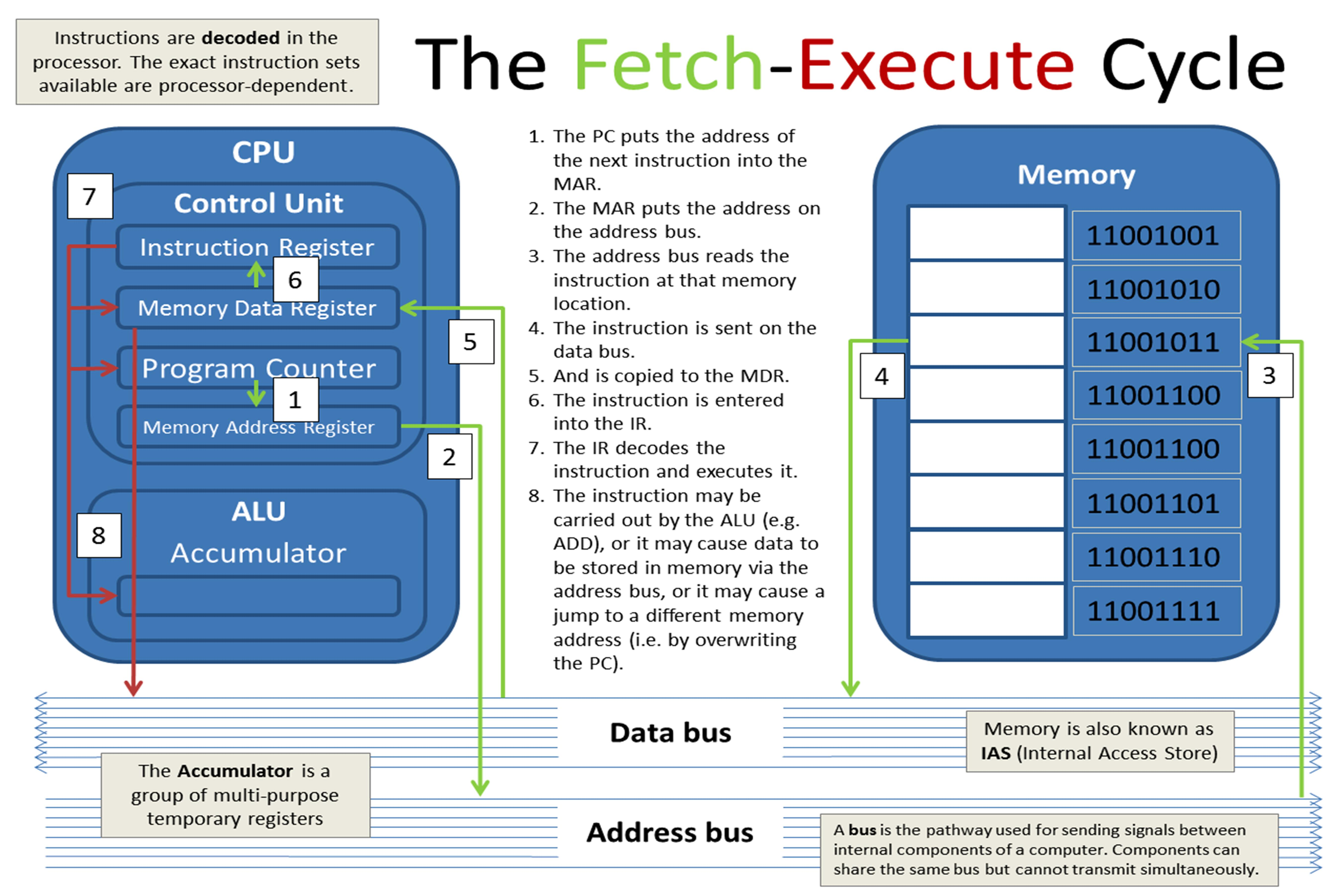 the fetch execute cycle computer science essay The fetch-decode-execute cycle (computer systems: hardware) in the fetch cycle, instructions and data are transferred from the random access memor y (ram) to the central processing unit.
