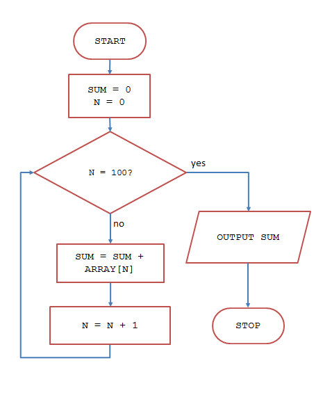 Flowchart for topic 4 justin robertson flowchartsumming an array ccuart Choice Image