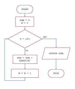 Flowchart_Summing an array