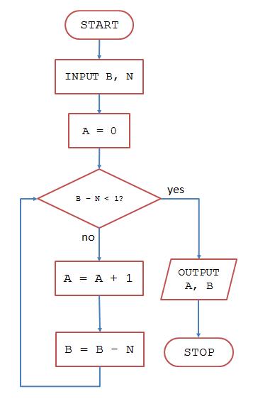Flowchart to pseudocode justin robertson flowchart ccuart Gallery