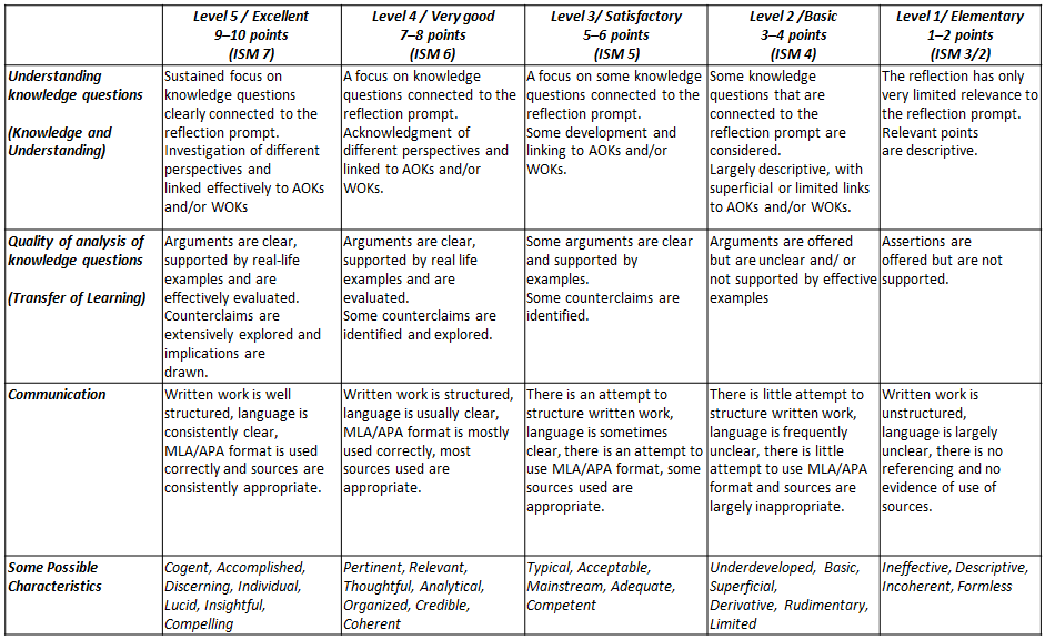 tok essay assessment rubric The two assessment tasks, the essay and the presentation, are seen as complementary opportunities for students to show the extent to which they have achieved the tok both assessment tasks have at their centre reflection on knowledge issues but this reflection is demonstrated differently in each.